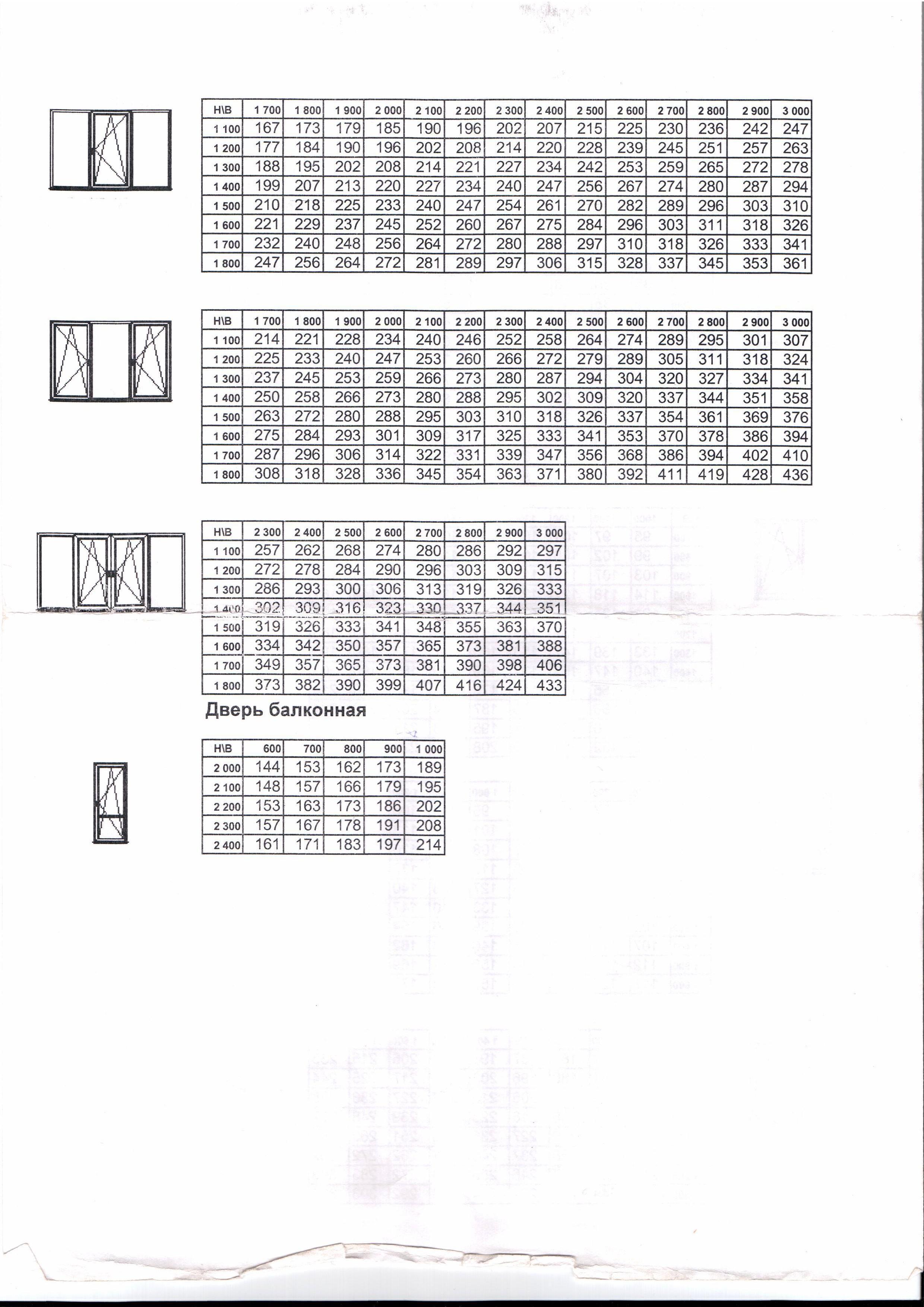 Профиль ПВХ для производства окон